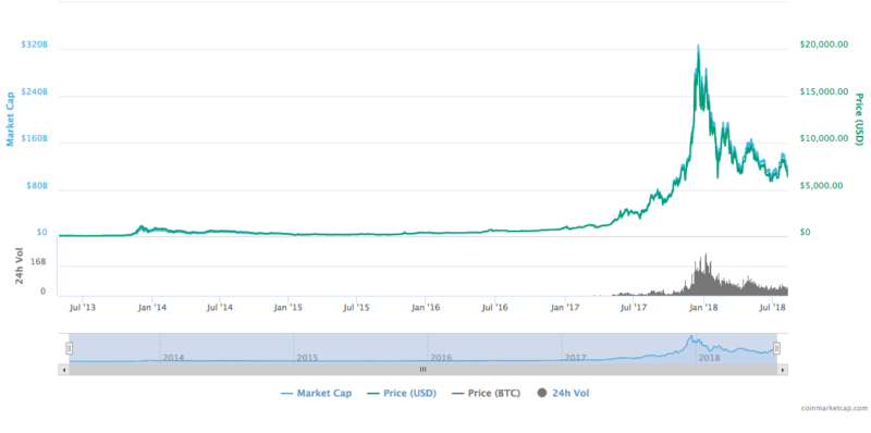 bitcoin price chart 2013 until 2018