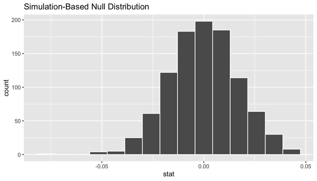 Null distribution.