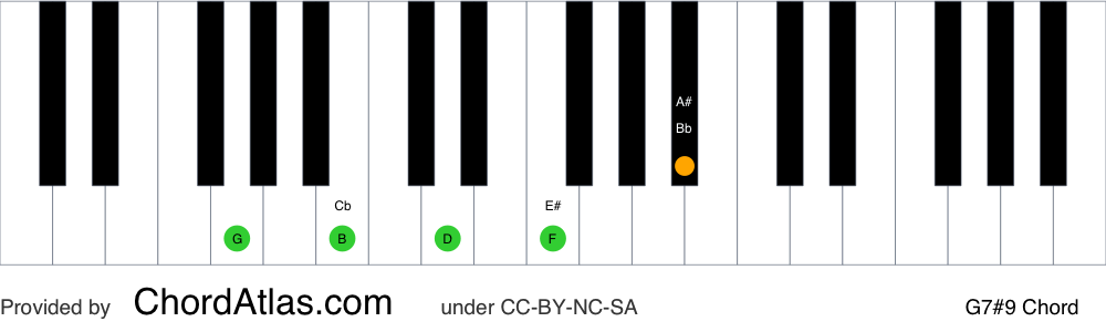 Piano chord chart for the G dominant sharp ninth chord (G7#9). The notes G, B, D, F and A# are highlighted.