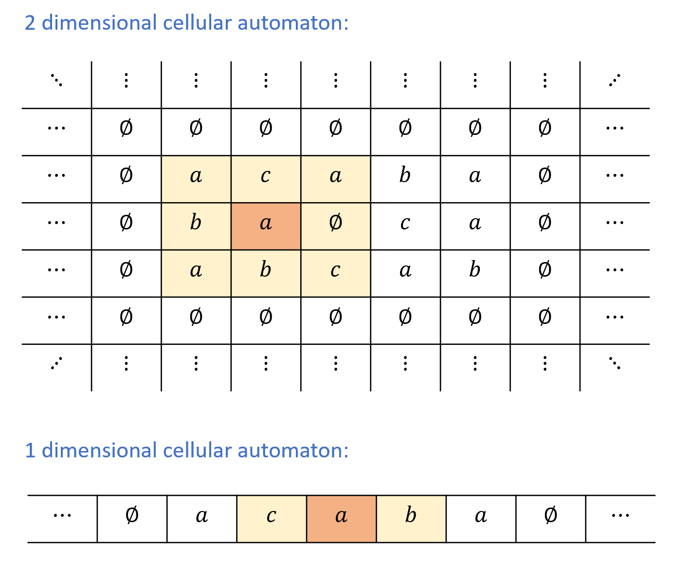 7.8: In a two dimensional cellular automaton every cell is in position i,j for some integers i,j \in \Z. The state of a cell is some value A_{i,j} \in \Sigma for some finite alphabet \Sigma. At a given time step, the state of the cell is adjusted according to some function applied to the state of (i,j) and all its neighbors (i \pm 1, j\pm 1). In a one dimensional cellular automaton every cell is in position i\in \Z and the state A_i of i at the next time step depends on its current state and the state of its two neighbors i-1 and i+1.