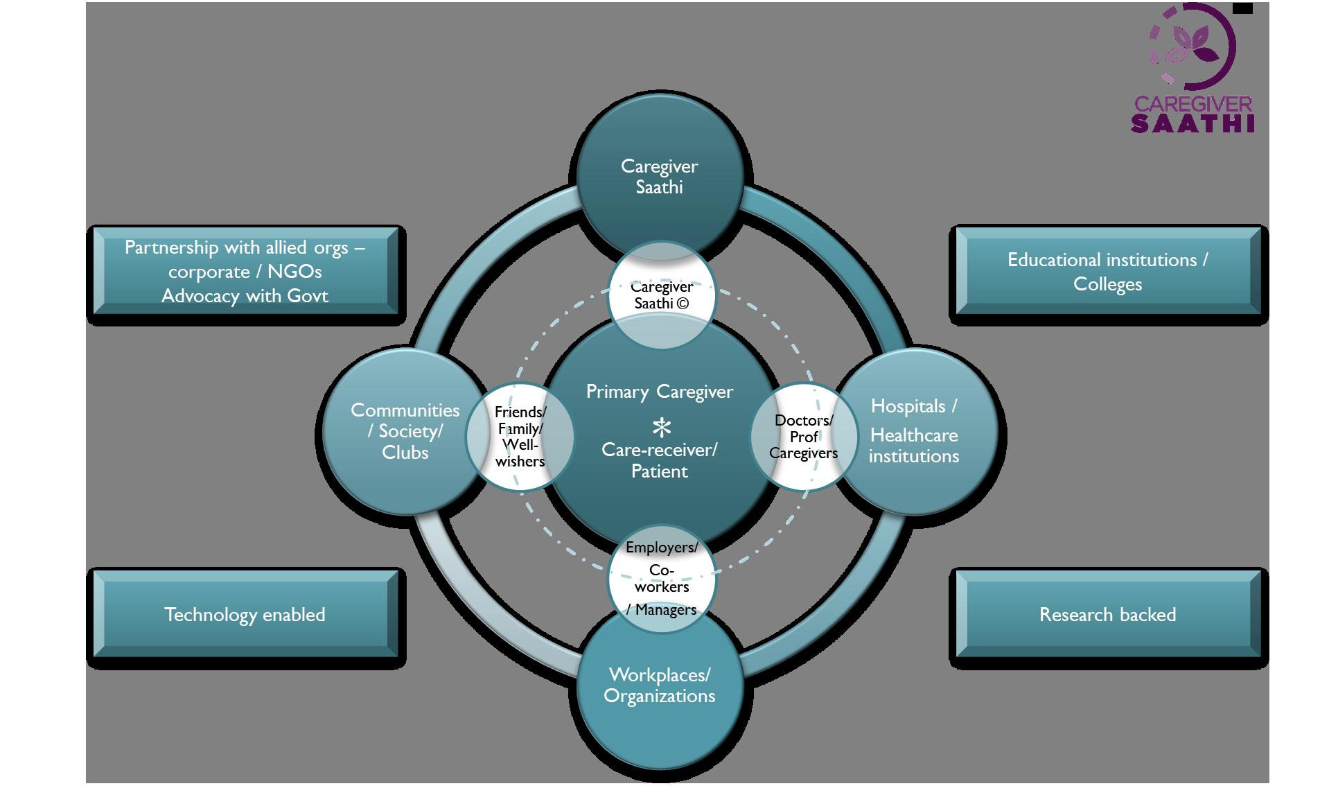 caregiver-modal