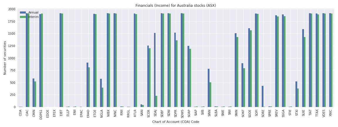 Australia Reuters financials income sheet
