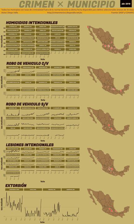 Infográfica del Crimen en México - Abr 2018