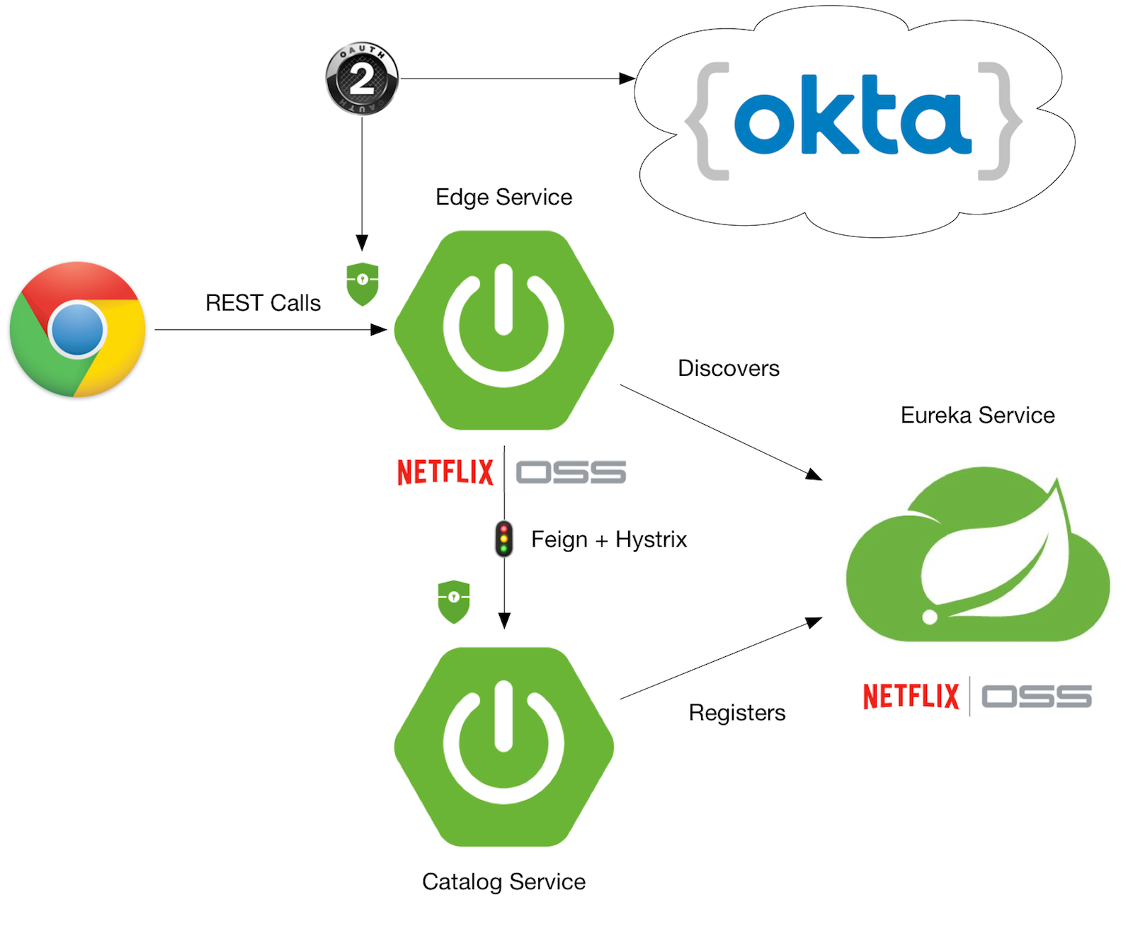 Spring Microservices with OAuth