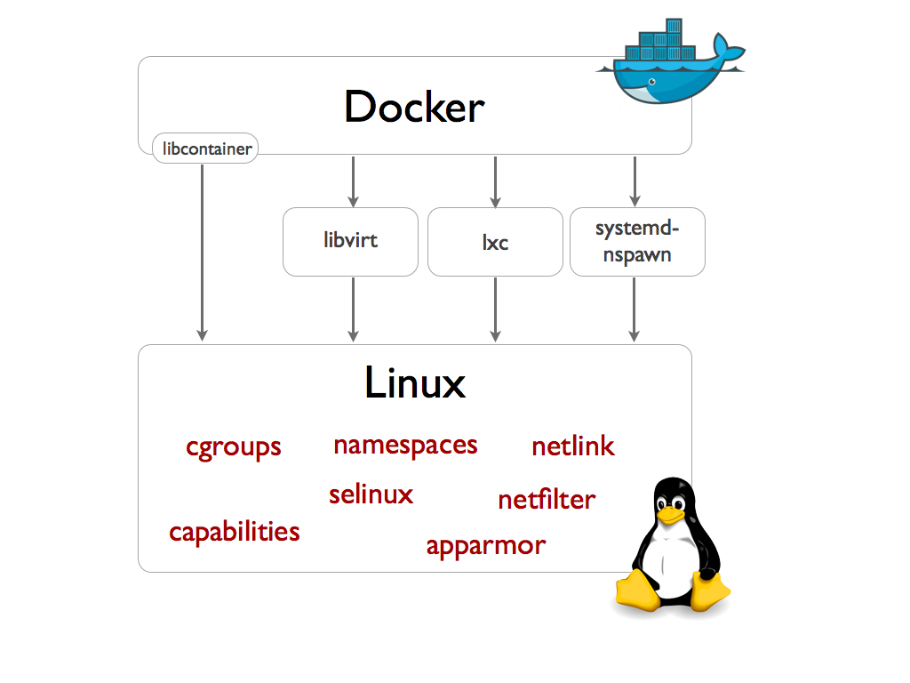 """How Docker works"""