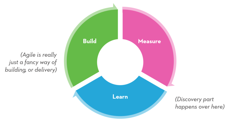 Build Measure Learn