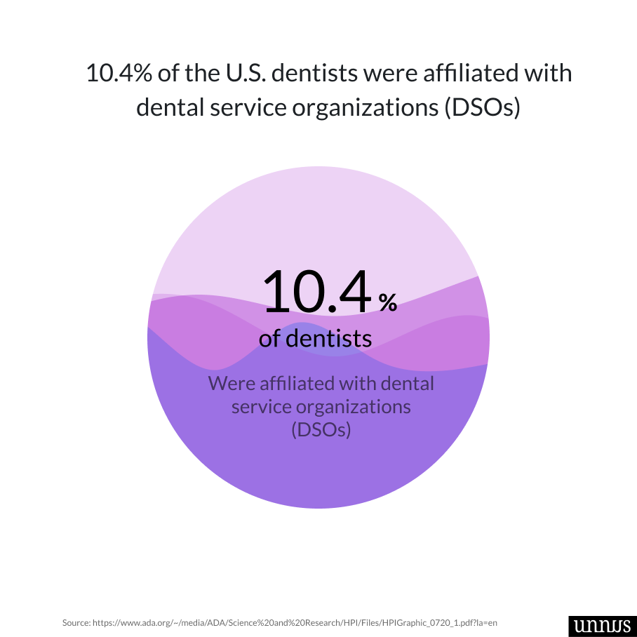 An illustration that shows dental statisticaboutng percentage of dentist working for DSOs