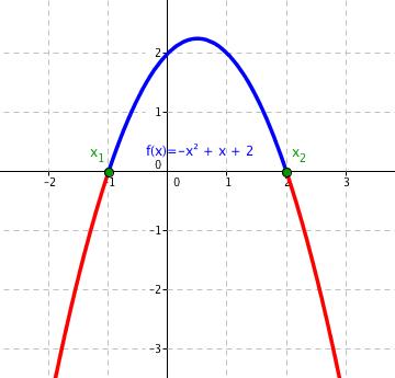 Graf funkce -x^2 + x + 2