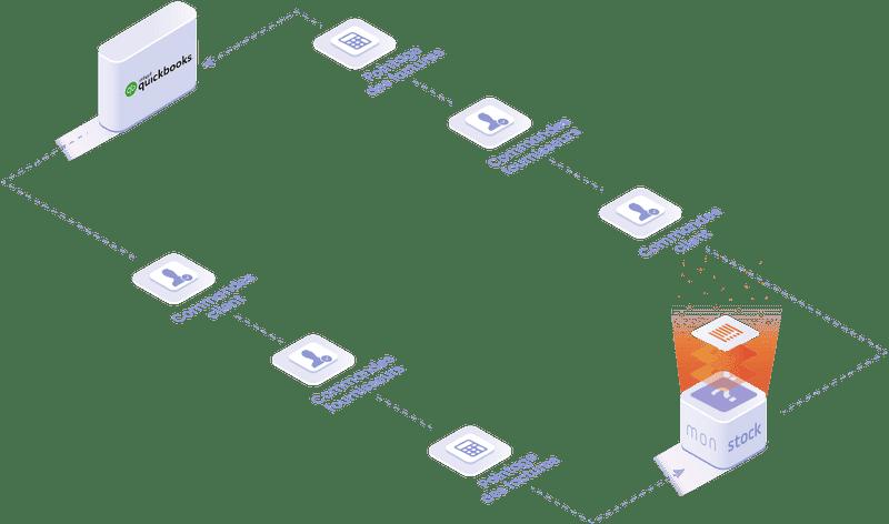 Objets et données manipulées dans l'integration Quickbooks: commande client, commande fournisseur, pointages des factures