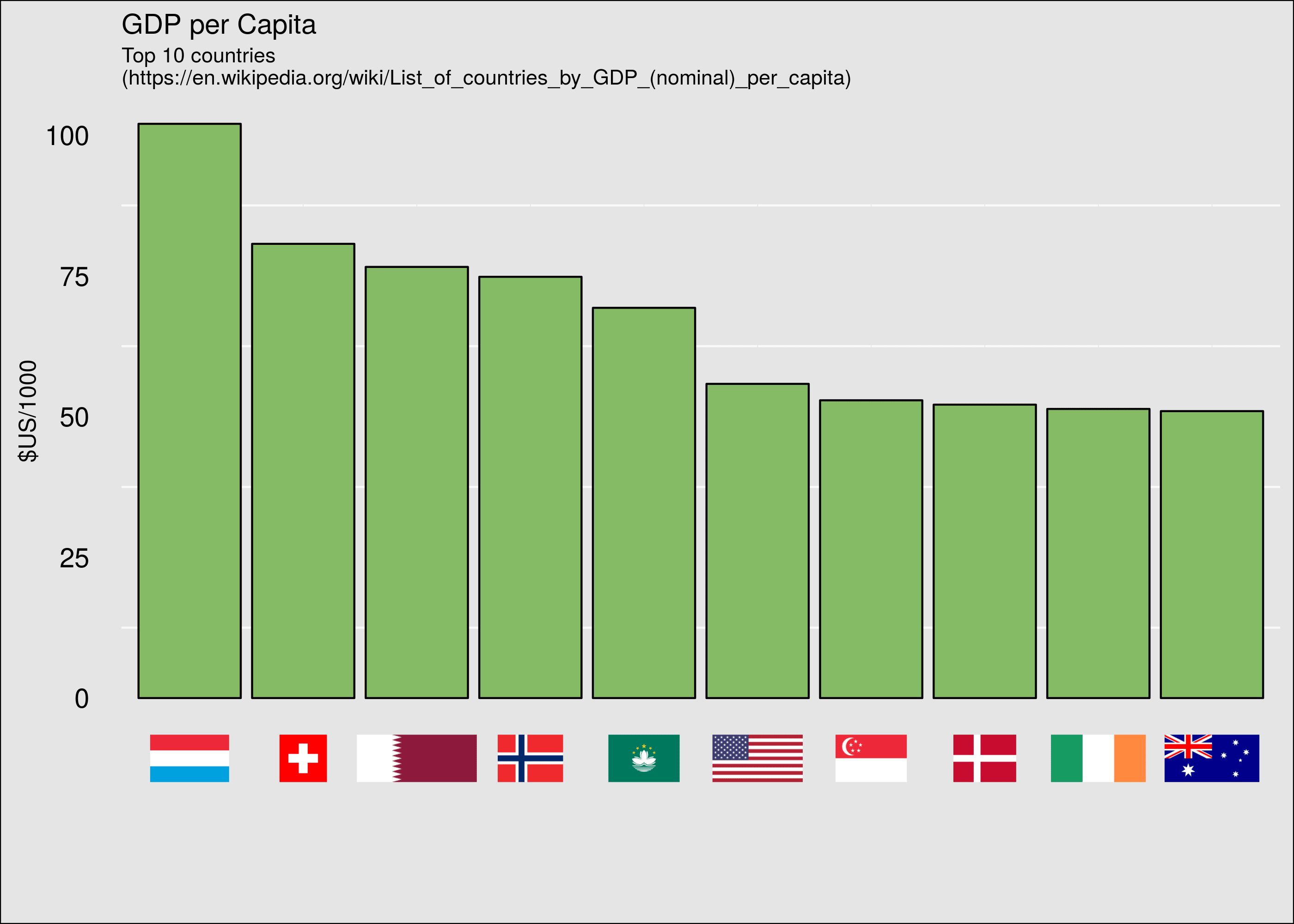 GDP per capita with flags for x-axis labels. This was harder to make than it seemed, but I've since added a little more flexibility to it.