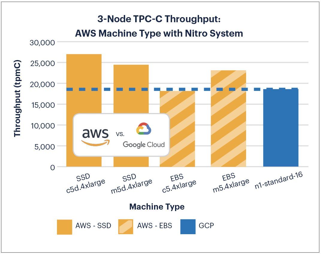 AWS vs GCP: 3-Node TPC-C Performance on Machines with Nitro System