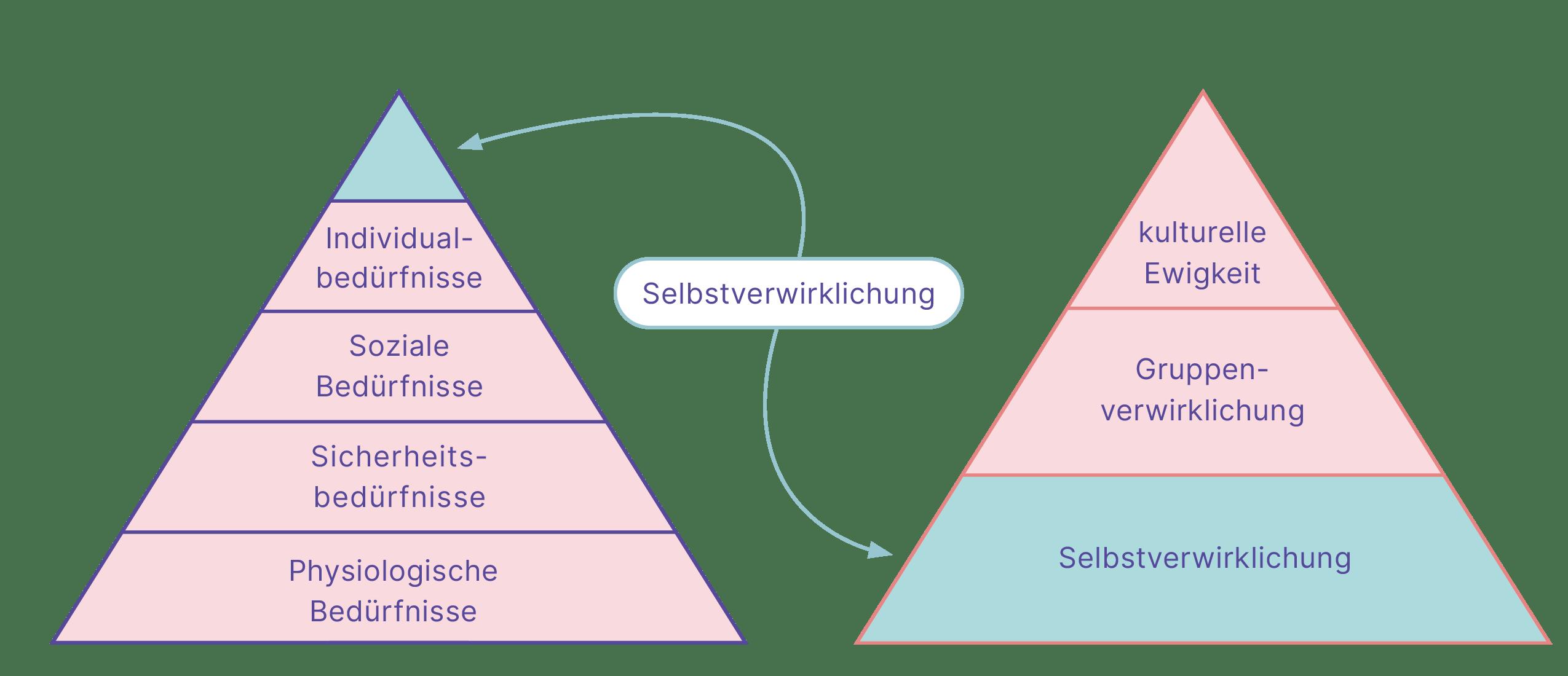 Maslow ordnet Selbstverwirklichung in seiner Bedürfnispyramide ganz oben an. Bei den Blackfoot steht Selbstverwirklichung ganz unten. An der Spitze der Pyramide steht das Fortbestehen der kulturellen Gemeinschaft.