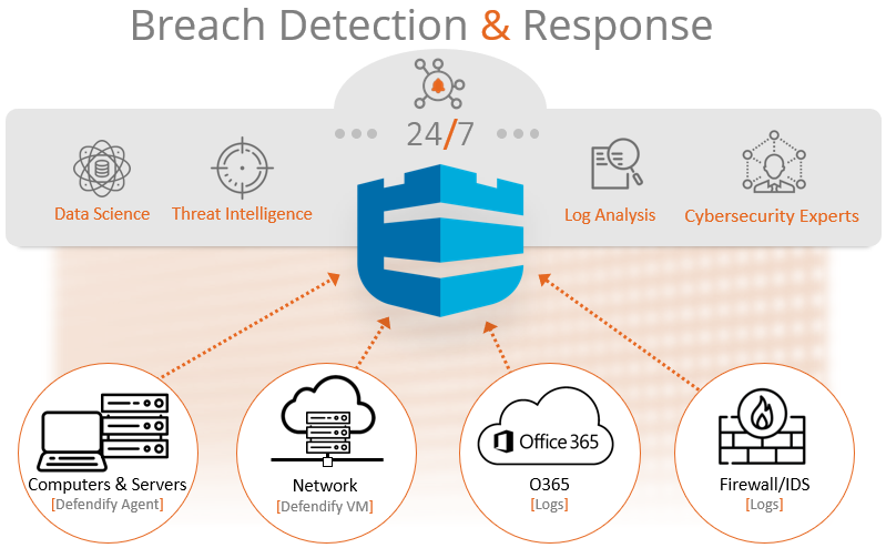 Breach Detection & Response by Defendify