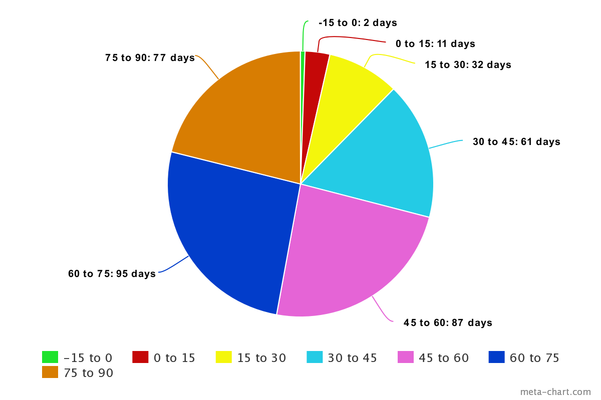 A pie chart showing frequency distribution for data relating to temperature in Fahrenheit