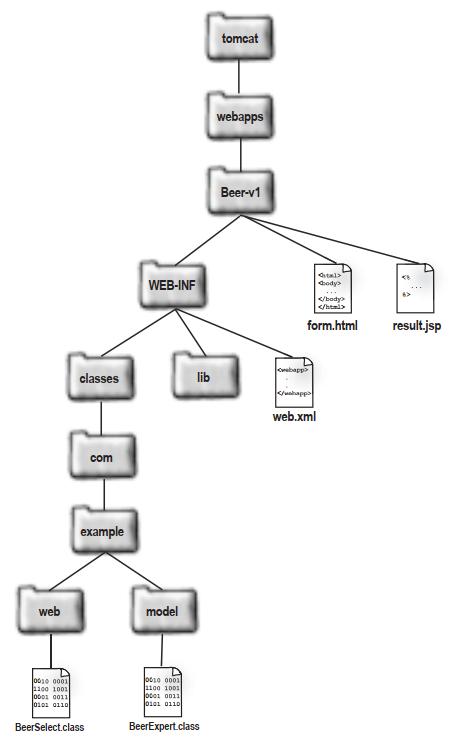 deployment-environment-architecture