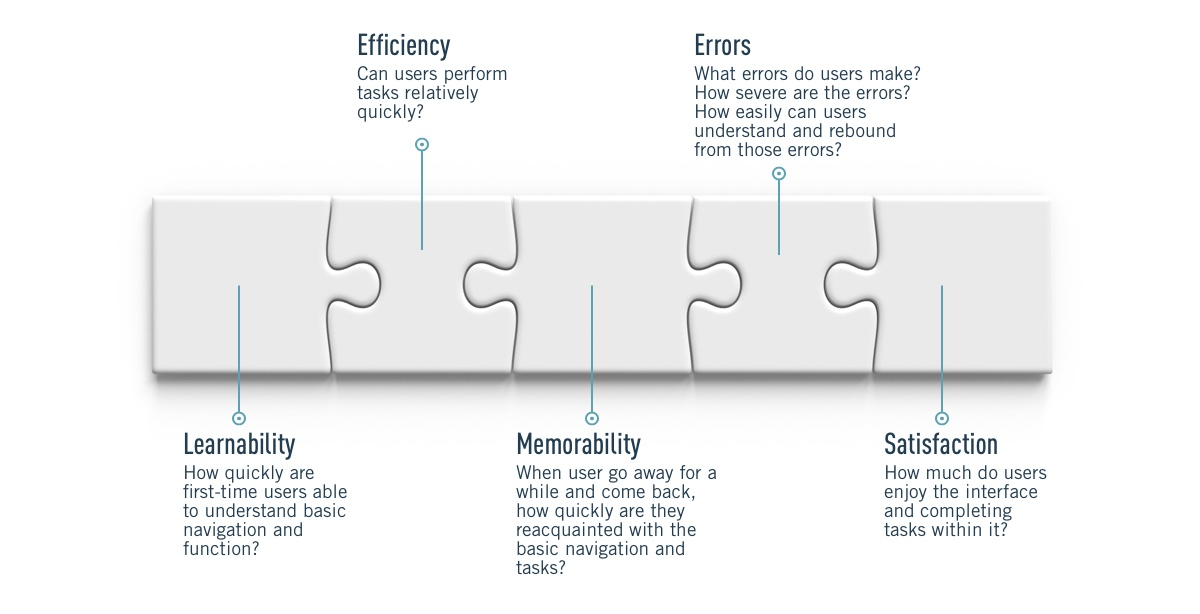 Usability metrics demonstrated as a five-piece puzzle: learnability, efficiency, memorability, errors, and satisfaction. Puzzle piece descriptors included in the text that follows.