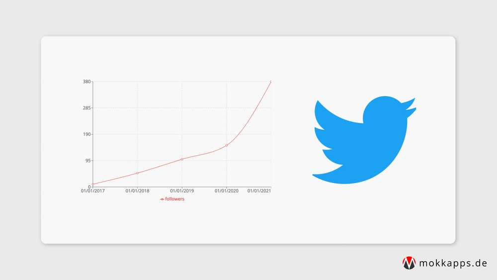 Track Twitter Follower Growth Over Time Using A Serverless Node.js API on AWS Amplify Image