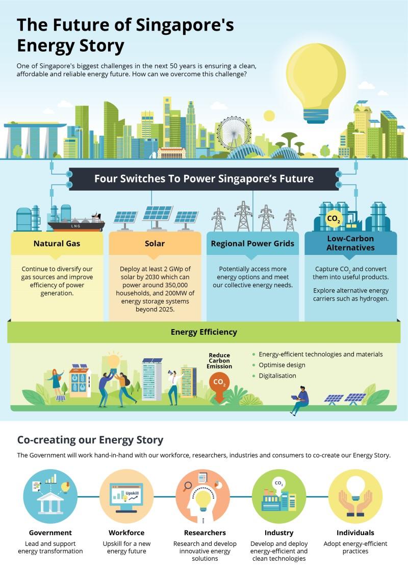 Future Singapore Energy Story Infographic