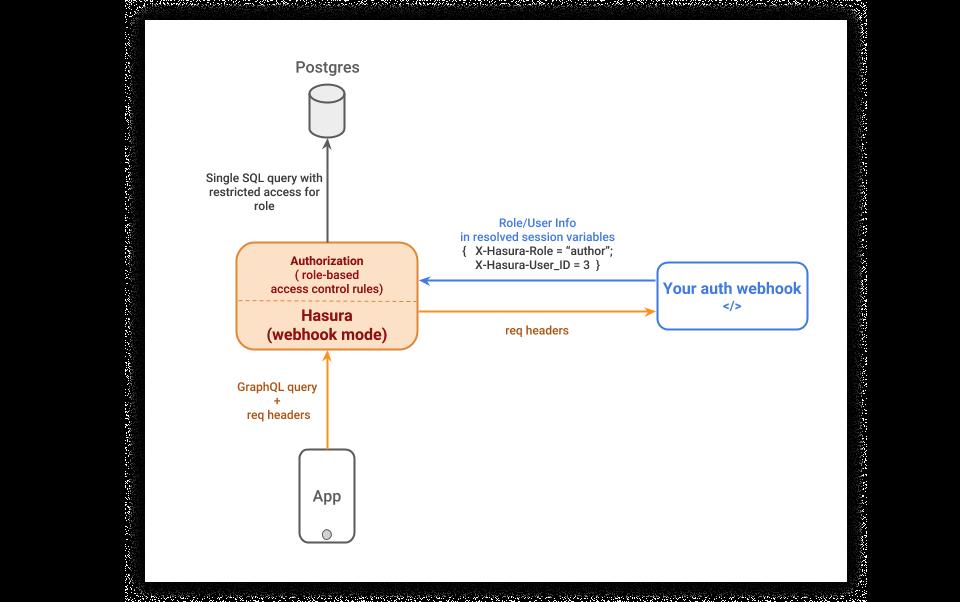 GraphQL request using webhook (Credit: Hasura Docs)