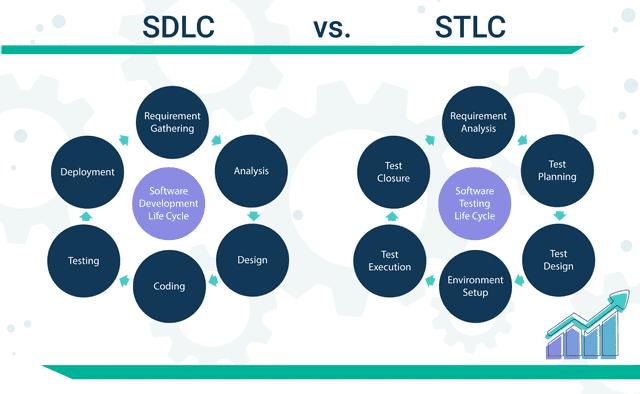 SDLC vs STLC