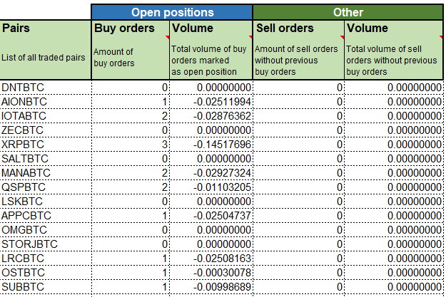 Per pair trading stats