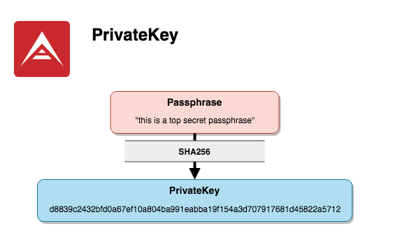 PrivateKey