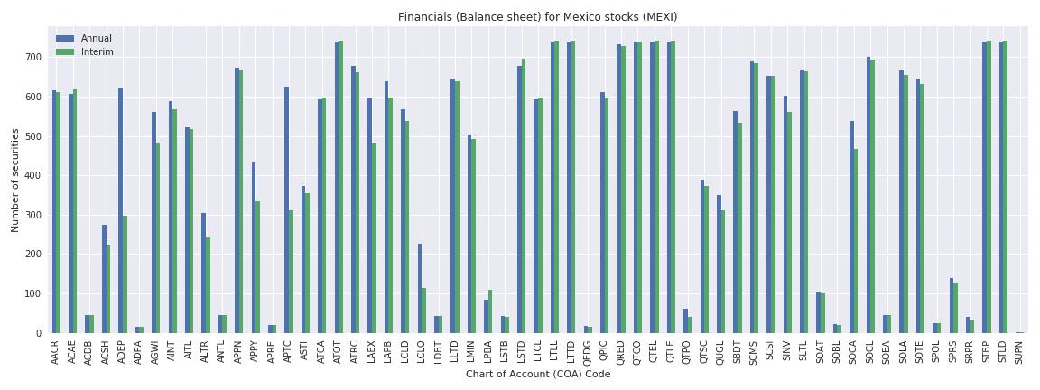 Mexico Reuters financials balance sheet