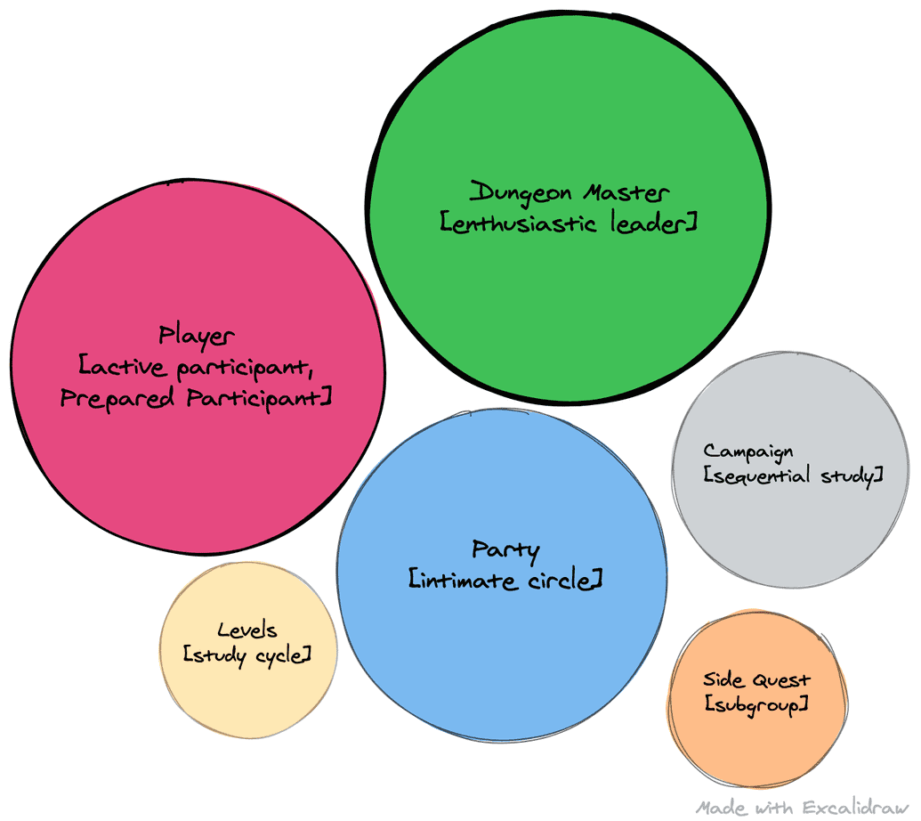 Diagram of Knowledge Adventure Clubs and how book clubs are similar to dungeons and dragons