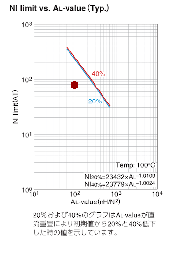 NI-ALvalue01