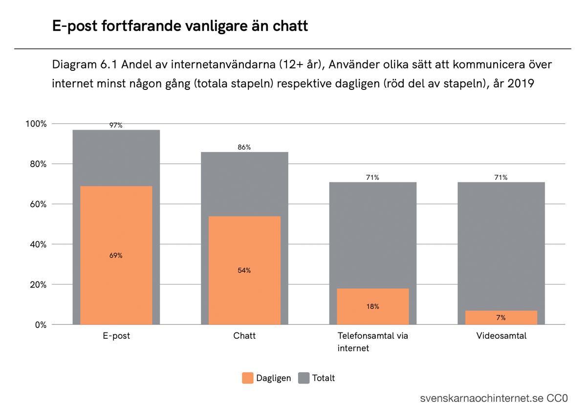 E-post fortfarande vanligare än chatt