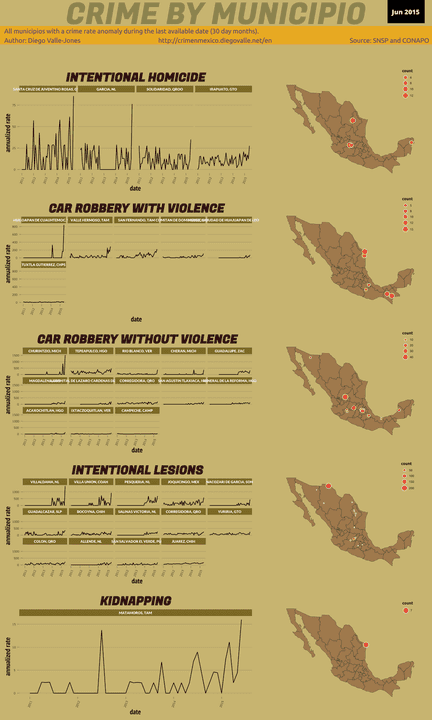 Jun 2015 Infographic of Crime in Mexico