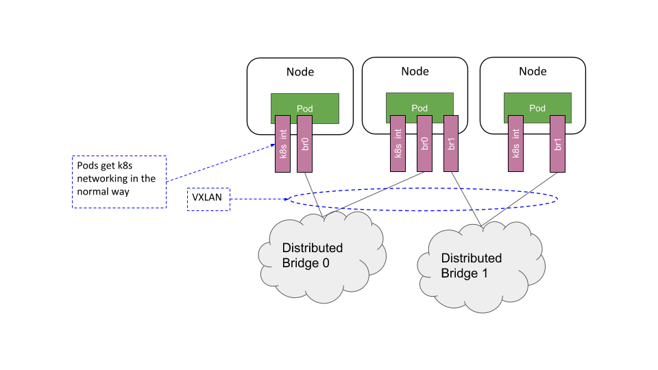 Overview of Distributed Bridge Domain