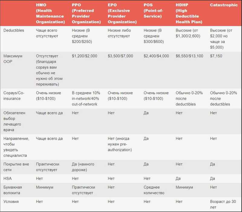 Таблица типов страховых планов США