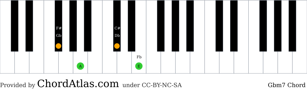 Piano chord chart for the G flat minor seventh chord (Gbm7). The notes Gb, A, Db and E are highlighted.