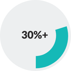donut chart showing >30%