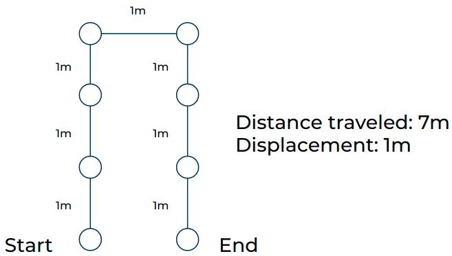 Hairpin AutoReturn Path