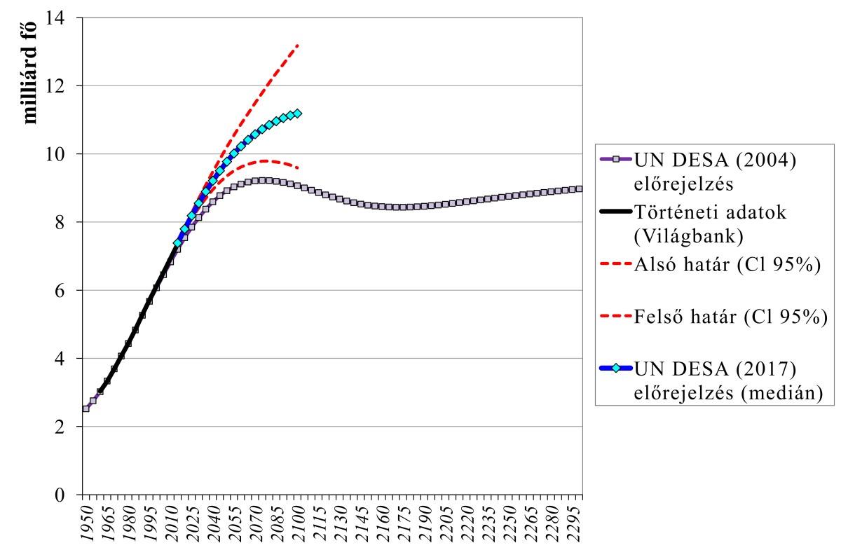 1. ábra: A világ népességszámának előrejelzése 2100-ig (UN DESA 2017), illetve 2300-ig (UN DESA 2004). A történeti adatok (1960-2015) forrása a Világbank. Az UN DESA (United Nations Department of Economic and Social Affairs Population Division) az ENSZ Gazdasági és Társadalmi Ügyek Osztályának Népesedési Csoportja. Az ő modelljeiket ábrázoltam. A 2004-es jelentés 2300-ig vizsgálta a népesség lehetséges jövőbeli alakulását. A 2017-es, legújabb eredmények nagyobb ütemű növekedést mutatnak. A piros szaggatott vonalak a 95%-os bizonyossági tartományt (Cl) jelölik, ami az alkalmazott modellek bizonytalanságát fejezi ki, tehát a várható értékek 95%-os valószínűséggel az alsó és a felső határ által kijelölt tartományba esnek. A kékkel jelölt vonal a medián (a sorba rendezett értékek közül a középső érték).