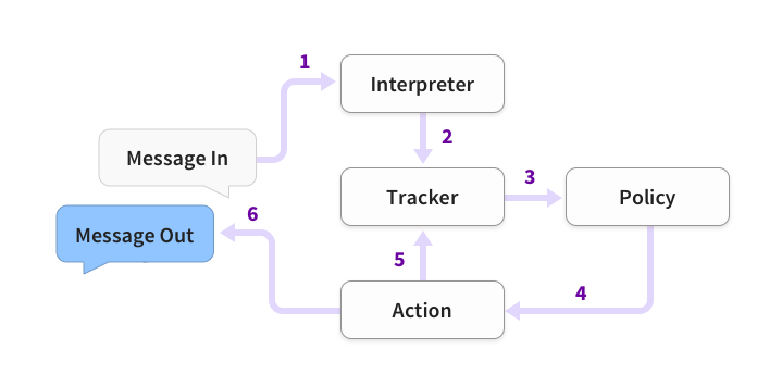A visual representation of the steps that follow.