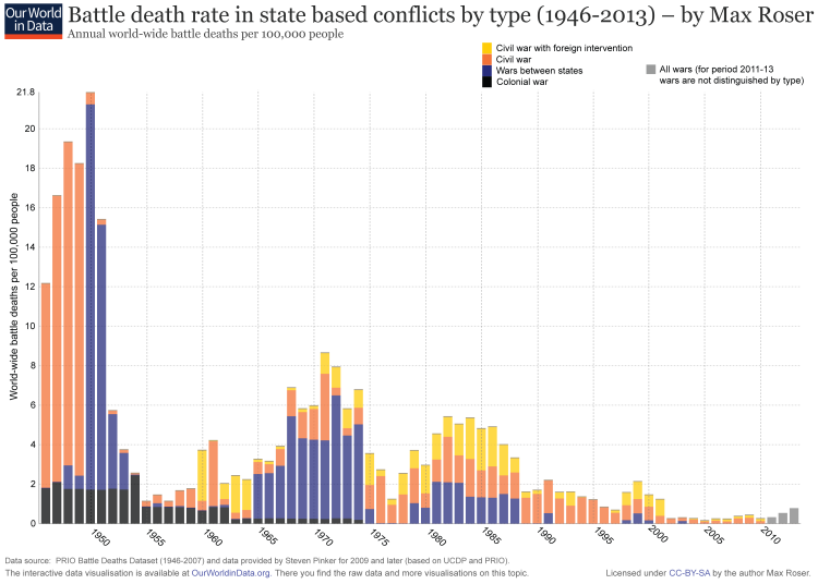 Wars-after-1946-State-Based-Battle-Death-Rate-By-Type