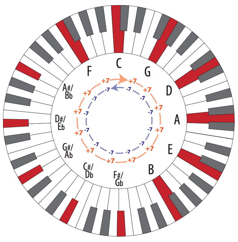 A piano keyboard distorted in the shape of a circle with keys highlighted red at even intervals and note and interval labels in the middle.
