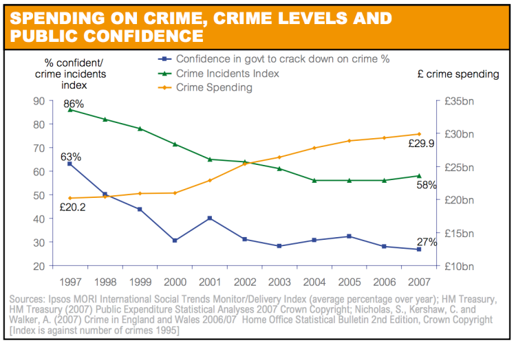Spending on crime, crime levels and public confidence - Ipsos MORI