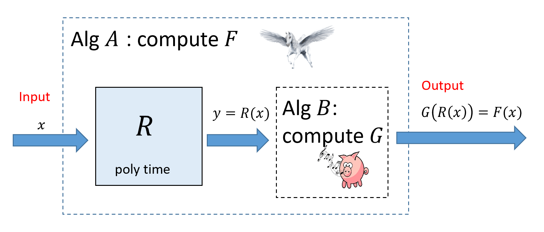 13.2: If F \leq_p G then we can transform a polynomial-time algorithm B that computes G into a polynomial-time algorithm A that computes F. To compute F(x) we can run the reduction R guaranteed by the fact that F \leq_p G to obtain y=F(x) and then run our algorithm B for G to compute G(y).