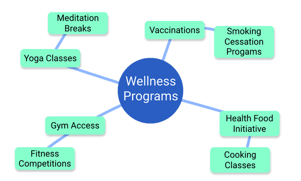 Wellness Program Mindmap. Including: Yoga, Smoking Cessation, Gym Access, Health Food Initiatives, Cooking Classes, Meditation Breaks and more.