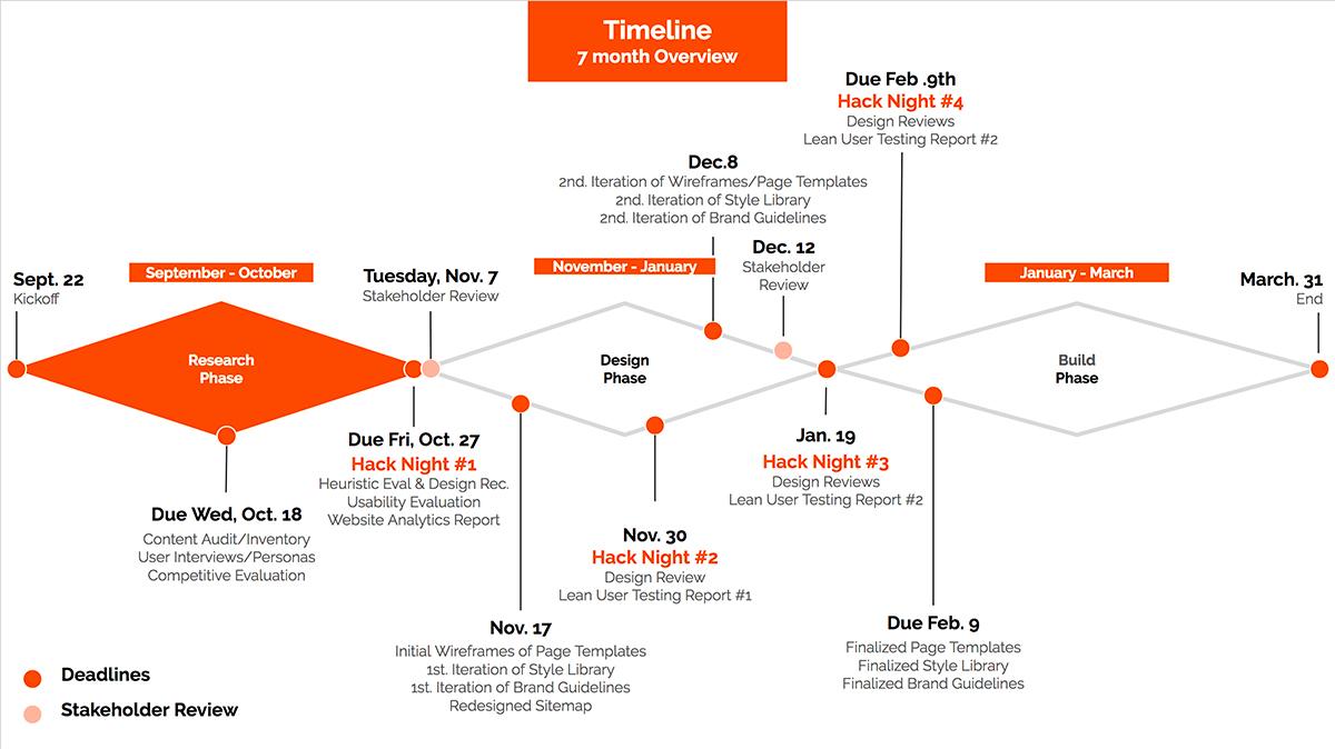 iSchool website redesign timeline