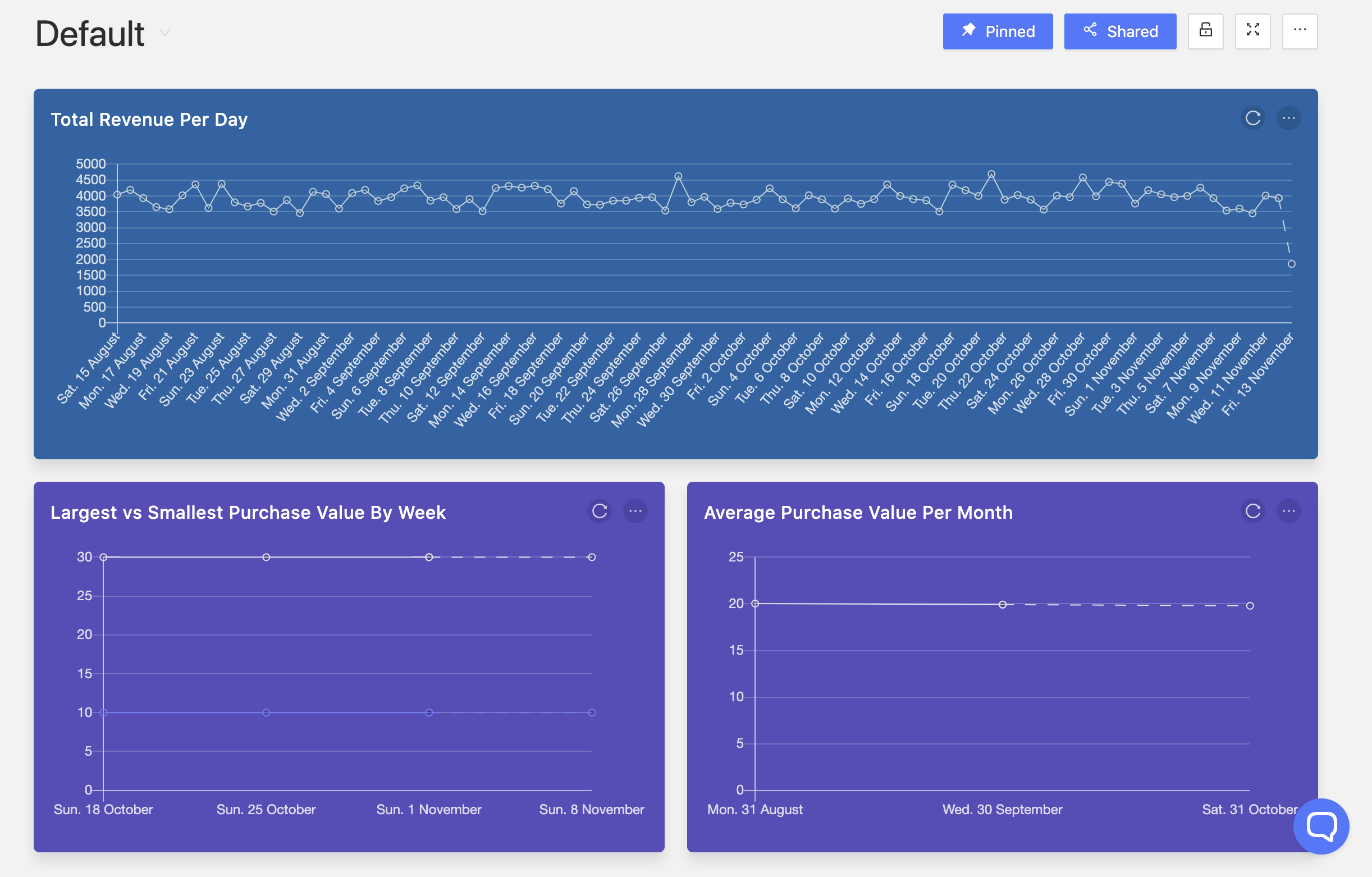 Operations Dashboard Image