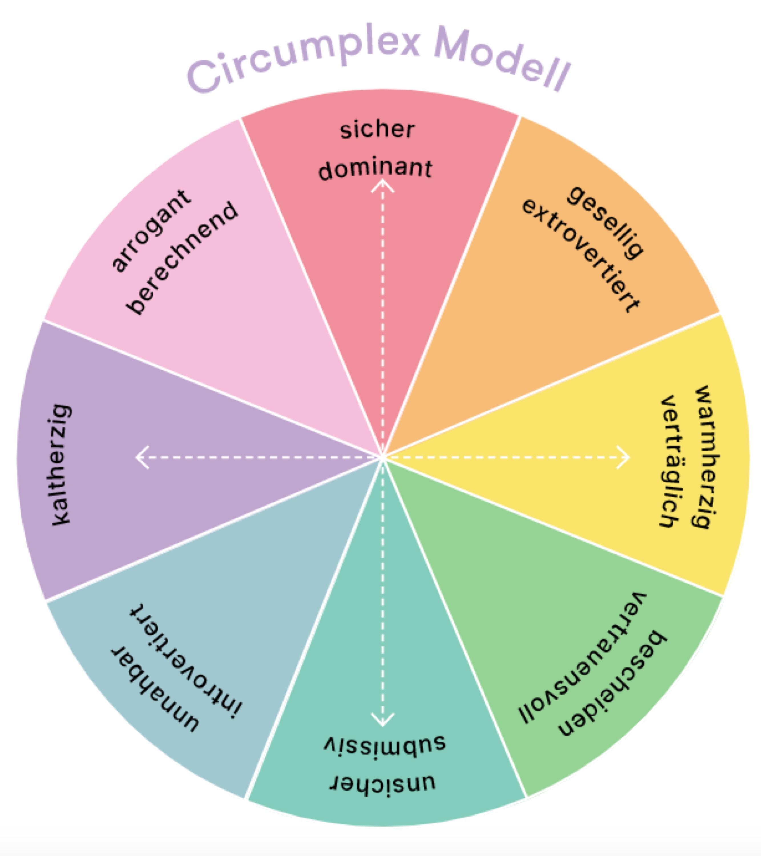 Das Circumplex Modell
