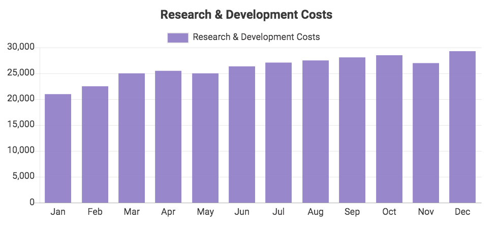 Custom QuickBooks chart showing Research & Development Costs
