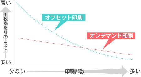 オンデマンド印刷とオフセット印刷のコスト比較