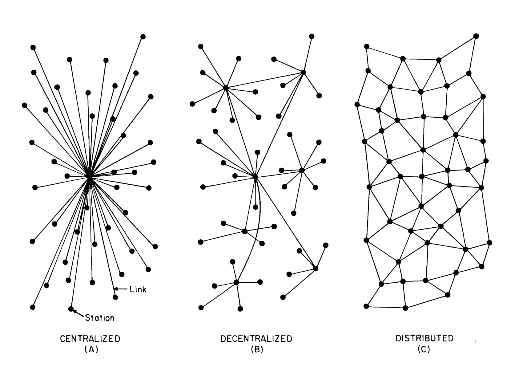 The different types of networks.
