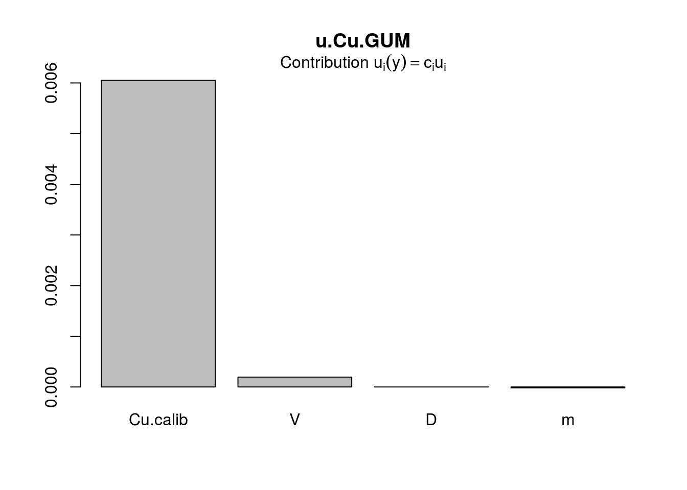 Gráfico de contribución a la incertidumbre total